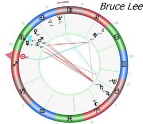 Mapa-Astral-BruceLee